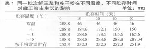 祖国大陆蜂王浆产业现状分析